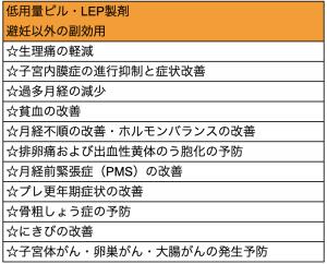 低容量ピル・LEP製剤の避妊以外の副効用